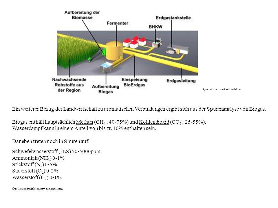 Quelle: stadtwerke-bliestal.de Ein weiterer Bezug der Landwirtschaft zu aromatischen Verbindungen ergibt sich aus der Spurenanalyse von Biogas. Biogas