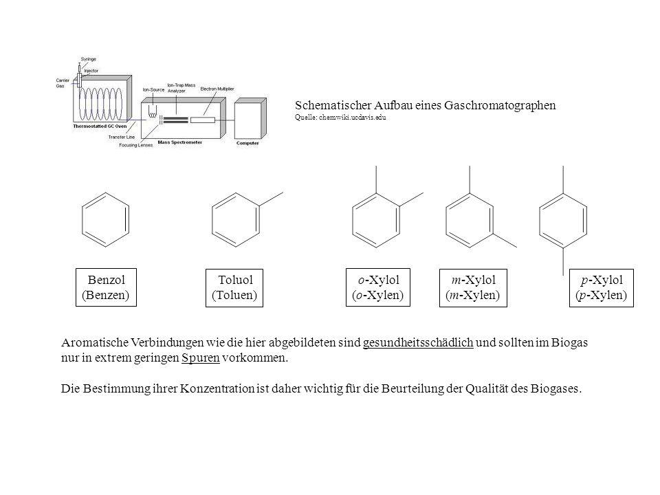 Benzol (Benzen) Toluol (Toluen) o-Xylol (o-Xylen) m-Xylol (m-Xylen) p-Xylol (p-Xylen) Schematischer Aufbau eines Gaschromatographen Quelle: chemwiki.u