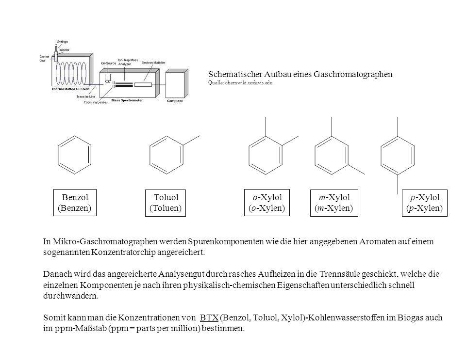 Benzol (Benzen) Toluol (Toluen) o-Xylol (o-Xylen) m-Xylol (m-Xylen) p-Xylol (p-Xylen) In Mikro-Gaschromatographen werden Spurenkomponenten wie die hie