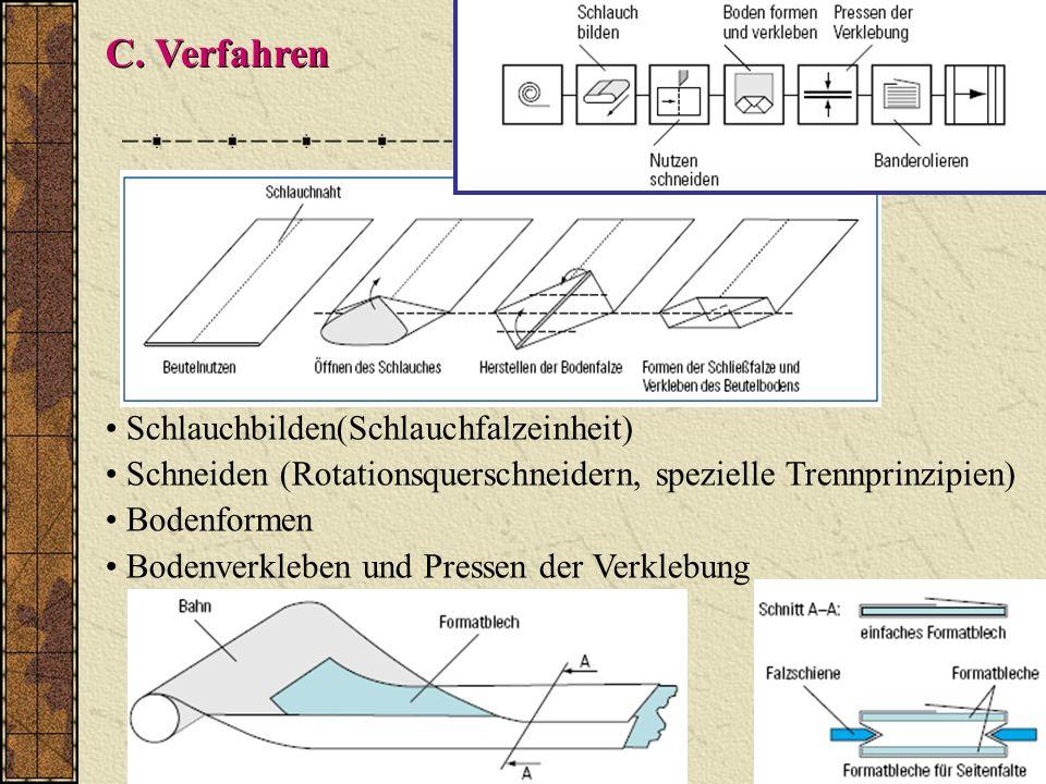 Q C. Verfahren Schlauchbilden(Schlauchfalzeinheit) Schneiden (Rotationsquerschneidern, spezielle Trennprinzipien) Bodenformen Bodenverkleben und Press