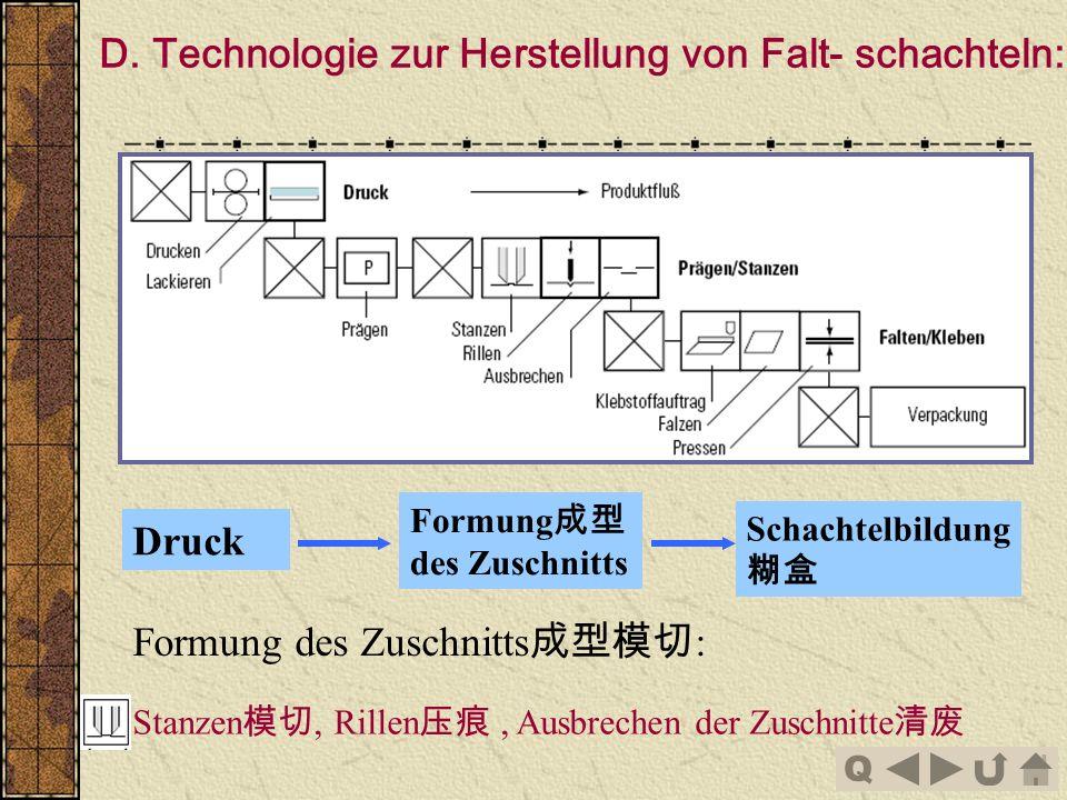 Q D. Technologie zur Herstellung von Falt- schachteln: Schachtelbildung Druck Formung des Zuschnitts Formung des Zuschnitts : Stanzen, Rillen, Ausbrec