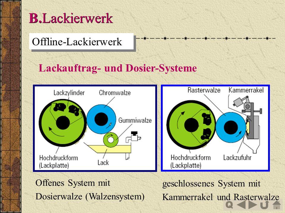 Q B.Lackierwerk Offline-Lackierwerk Lackauftrag- und Dosier-Systeme Offenes System mit Dosierwalze (Walzensystem) geschlossenes System mit Kammerrakel und Rasterwalze