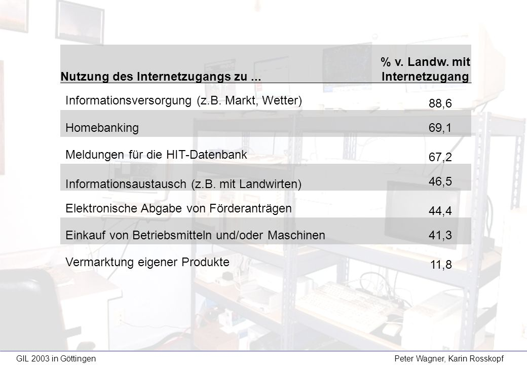 Nutzung des Internetzugangs zu... % v. Landw. mit Internetzugang Informationsversorgung (z.B. Markt, Wetter) 88,6 Homebanking 69,1 Meldungen für die H