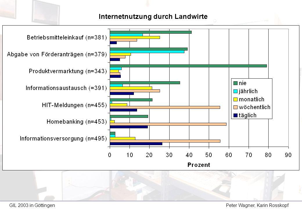 GIL 2003 in Göttingen Peter Wagner, Karin Rosskopf Internetnutzung durch Landwirte