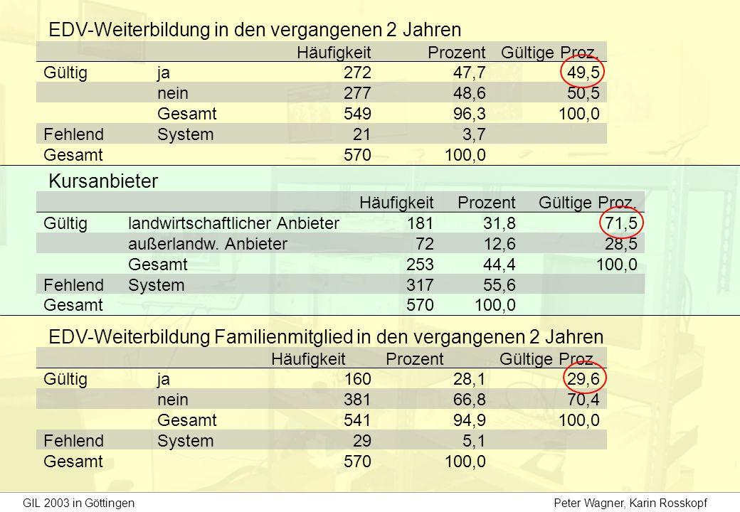 EDV-Weiterbildung in den vergangenen 2 Jahren HäufigkeitProzentGültige Proz.