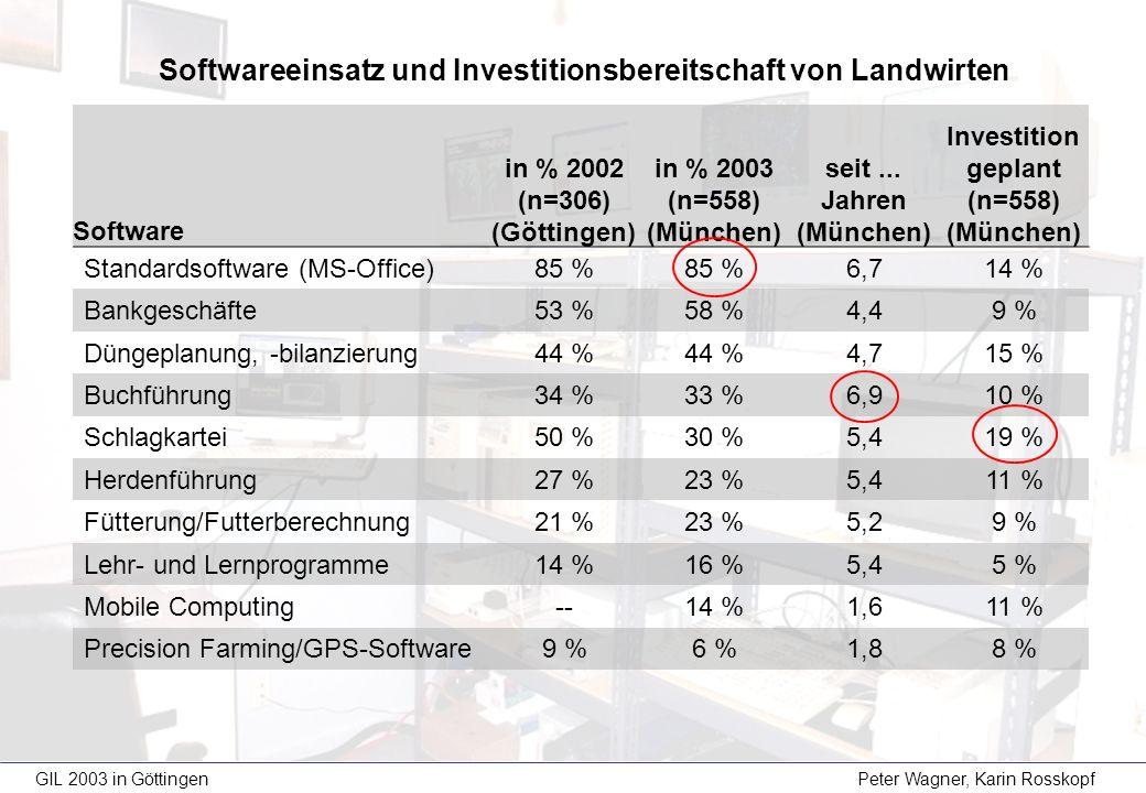 GIL 2003 in Göttingen Peter Wagner, Karin Rosskopf Software in % 2002 (n=306) (Göttingen) in % 2003 (n=558) (München) seit... Jahren (München) Investi