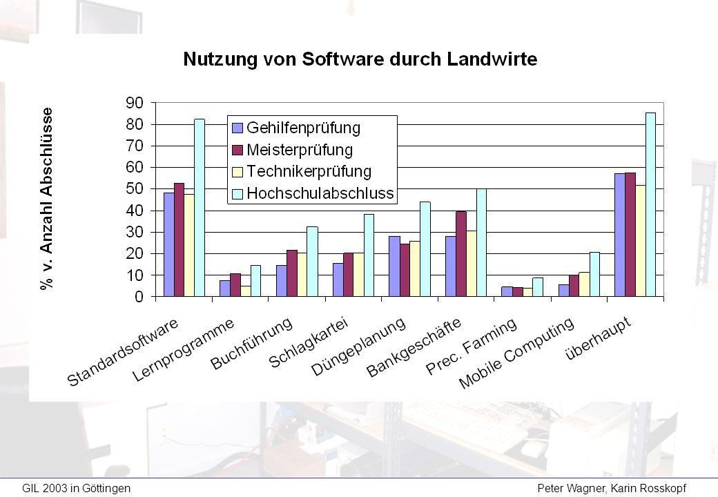 Nennung % in 2002 (n=371) % in 2003 (n=700) EFITA 2001 (Rang) (n=65) fehlendes Training / fehlende Schulung 71 %66 %4 kein Verständnis des Nutzens des PCs 60 %57 %3 hoher Zeitbedarf 37 %30 %4 fehlende Benutzerfreundlichkeit 27 %22 %1 hohe Anschaffungskosten 18 %19 %2 keine ökonomischen Vorteile der Anwendung 17 %15 %4 keine verwendbaren Informationen für die Betr.führung 7 %8 %7 Sonstiges 3 % angenommene Ursachen von Akzeptanzproblemen von IuK-Technologien durch Landwirte