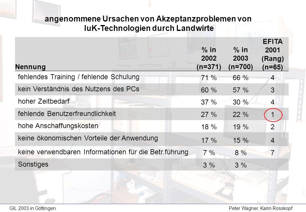 Nennung % in 2002 (n=371) % in 2003 (n=700) EFITA 2001 (Rang) (n=65) fehlendes Training / fehlende Schulung 71 %66 %4 kein Verständnis des Nutzens des