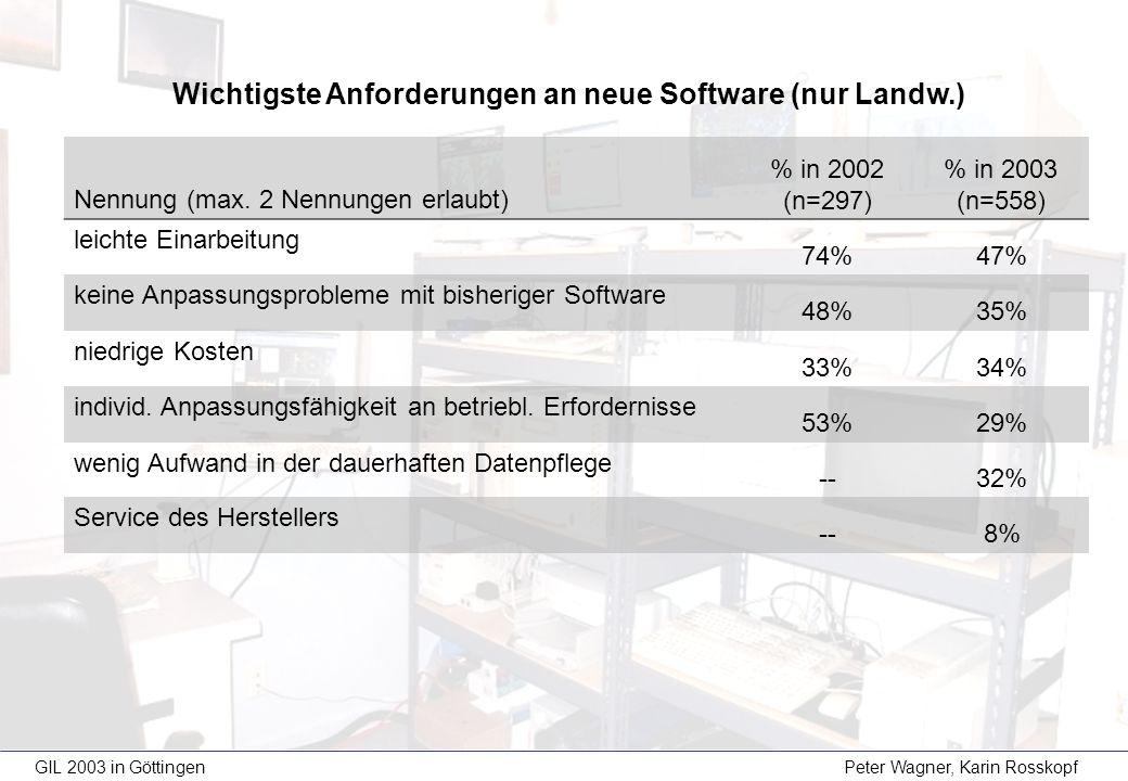 GIL 2003 in Göttingen Peter Wagner, Karin Rosskopf Wichtigste Anforderungen an neue Software (nur Landw.) Nennung (max. 2 Nennungen erlaubt) % in 2002