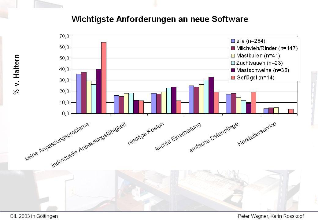 1) Wie hoch ist ihrer Meinung nach der Anteil von Software, die von den Landwirten gekauft, aber dann nicht dauerhaft (länger als drei Jahre) eingesetzt wird.