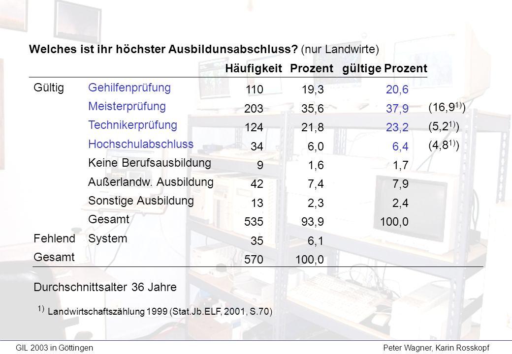 GIL 2003 in Göttingen Peter Wagner, Karin Rosskopf -97% der Landwirte besitzen einen Computer -davon haben 91% einen Internetzugang -Ø wöchentliche Nutzungsdauer 1) des Computers: StundenHäufigkeitProzent Gültige Prozente Gültig0-2 8014,019,0 3-7 15126,535,8 8-14 10418,224,6 15-21 6110,714,5 >21 264,66,2 Gesamt 42274,0100,0 FehlendSystem 14826,0 Gesamt 570100,0 1) für den Betrieb Modus (häufigster Wert): 10, Median: 5, Mittelwert 8,8