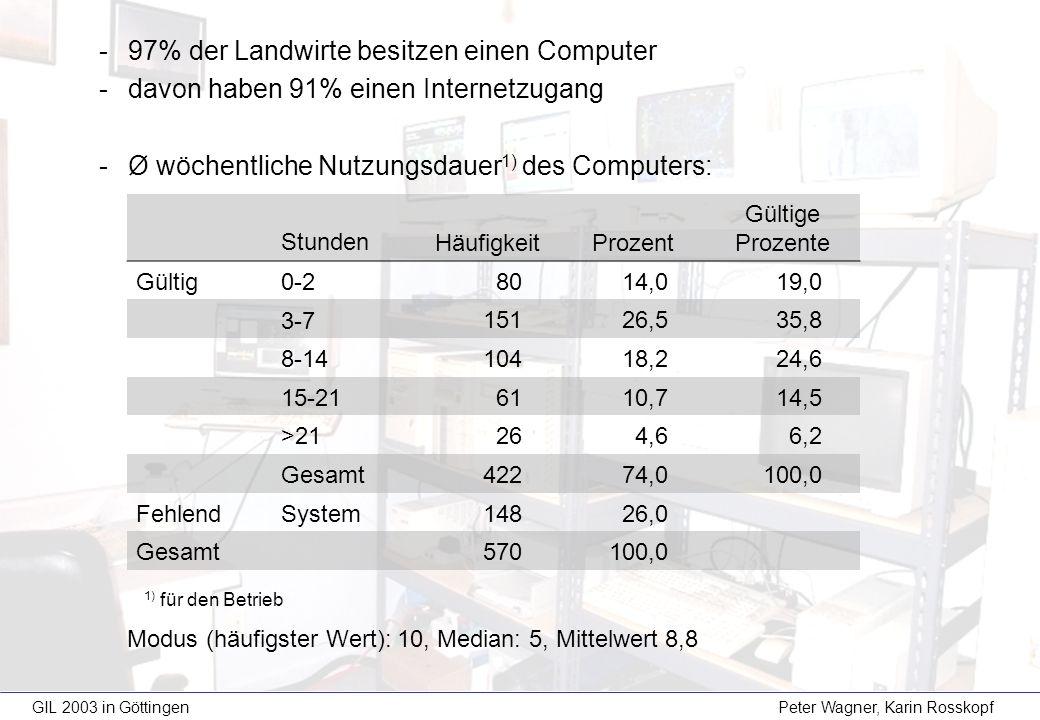 GIL 2003 in Göttingen Peter Wagner, Karin Rosskopf -97% der Landwirte besitzen einen Computer -davon haben 91% einen Internetzugang -Ø wöchentliche Nu