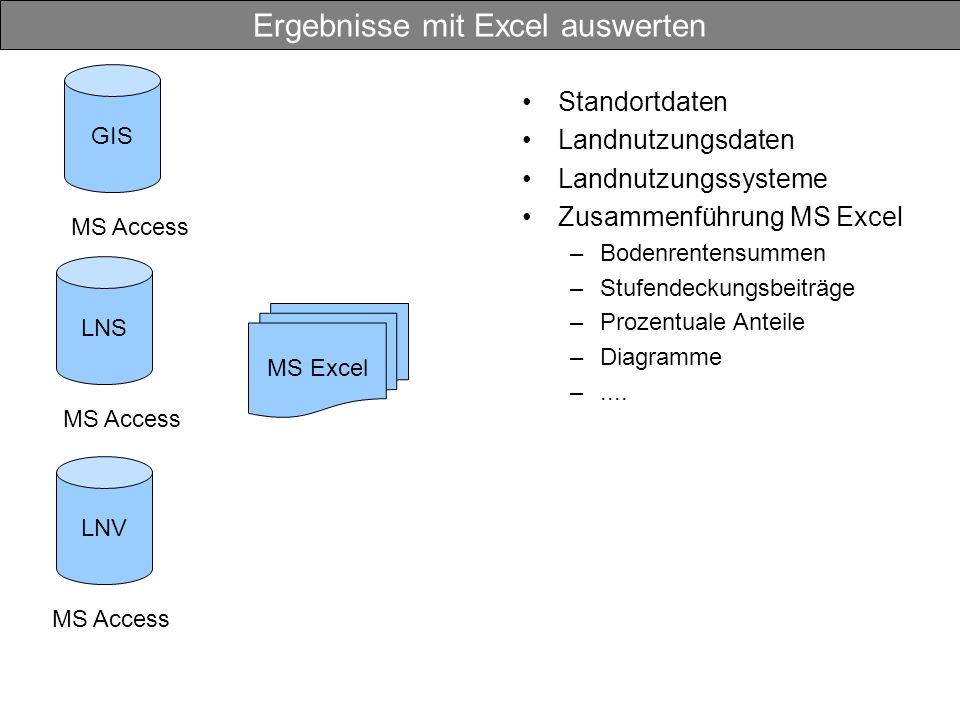 Ergebnisse mit Excel auswerten Standortdaten Landnutzungsdaten Landnutzungssysteme Zusammenführung MS Excel –Bodenrentensummen –Stufendeckungsbeiträge –Prozentuale Anteile –Diagramme –....