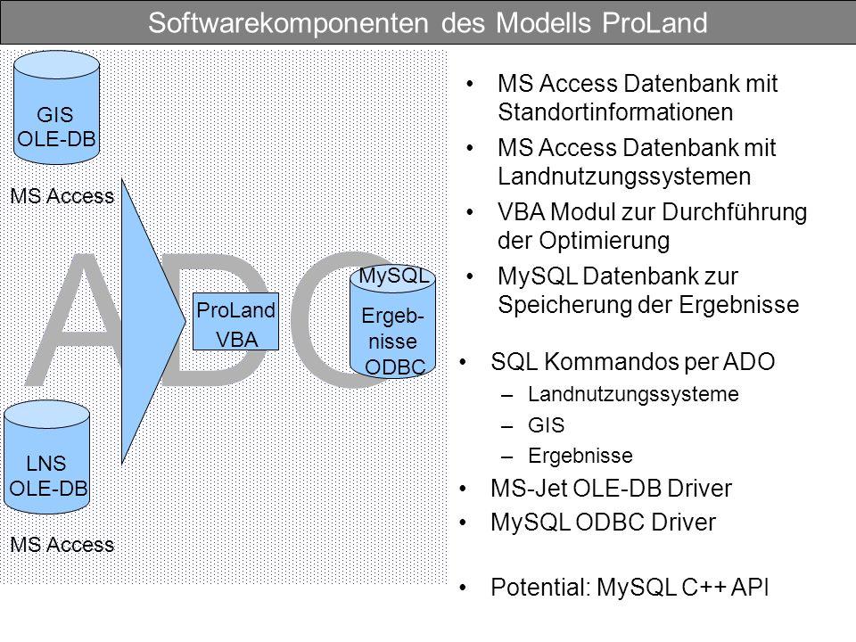 ADO Softwarekomponenten des Modells ProLand MS Access Datenbank mit Standortinformationen ProLand VBA SQL Kommandos per ADO –Landnutzungssysteme –GIS –Ergebnisse MS-Jet OLE-DB Driver MySQL ODBC Driver Potential: MySQL C++ API GIS MS Access OLE-DB Ergeb- nisse MySQL ODBC LNS MS Access OLE-DB MS Access Datenbank mit Landnutzungssystemen VBA Modul zur Durchführung der Optimierung MySQL Datenbank zur Speicherung der Ergebnisse
