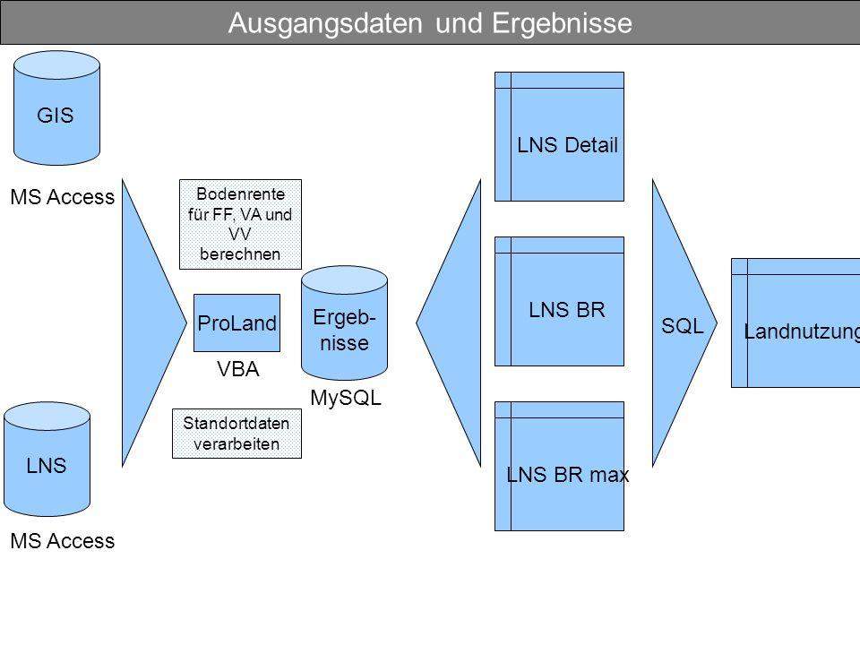Ausgangsdaten und Ergebnisse Ergeb- nisse MySQL GIS MS Access LNS MS Access ProLand VBA LNS Detail LNS BR LNS BR max Standortdaten verarbeiten Bodenrente für FF, VA und VV berechnen Landnutzung SQL