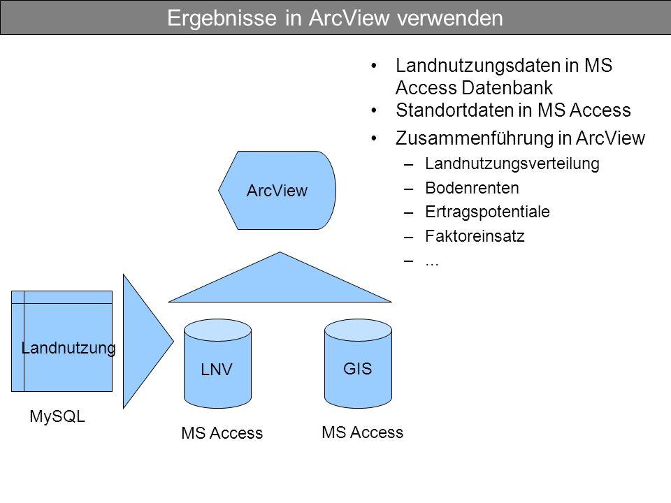 Ergebnisse in ArcView verwenden MySQL Landnutzung ArcView GIS MS Access LNV MS Access Landnutzungsdaten in MS Access Datenbank Standortdaten in MS Access Zusammenführung in ArcView –Landnutzungsverteilung –Bodenrenten –Ertragspotentiale –Faktoreinsatz –...