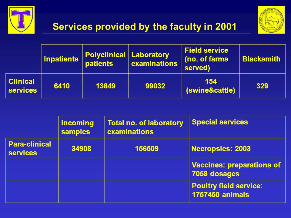 Services provided by the faculty in 2001 Inpatients Polyclinical patients Laboratory examinations Field service (no.
