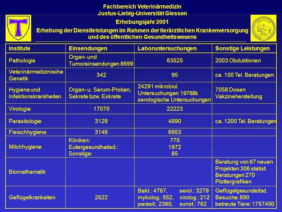 Fachbereich Veterinärmedizin Justus-Liebig-Universität Giessen Erhebungsjahr 2001 Erhebung der Dienstleistungen im Rahmen der tierärztlichen Krankenversorgung und des öffentlichen Gesundheitswesens InstituteEinsendungenLaboruntersuchungenSonstige Leistungen Pathologie Organ- und Tumoreinsendungen 8699 635252003 Obduktionen Veterinärmedizinische Genetik 34295ca.