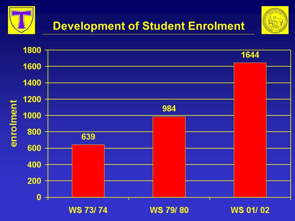 Development of Student Enrolment