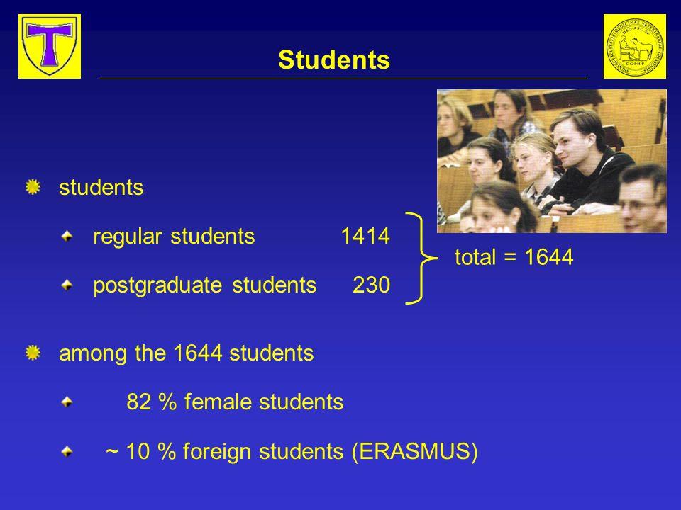 Students students regular students1414 postgraduate students 230 among the 1644 students 82 % female students ~ 10 % foreign students (ERASMUS) total = 1644