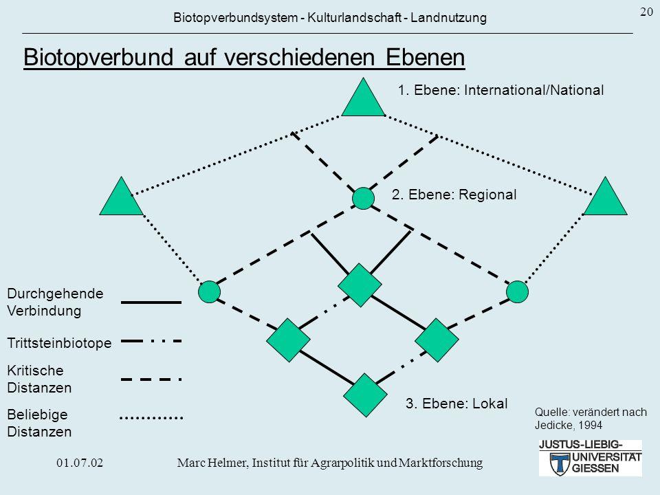 01.07.02Marc Helmer, Institut für Agrarpolitik und Marktforschung 20 Biotopverbundsystem - Kulturlandschaft - Landnutzung Biotopverbundsystem muss auf