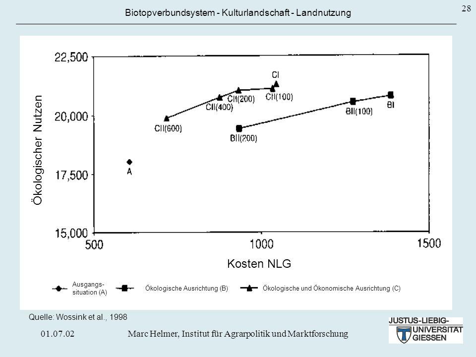 01.07.02Marc Helmer, Institut für Agrarpolitik und Marktforschung 28 Biotopverbundsystem - Kulturlandschaft - Landnutzung Quelle: Wossink et al., 1998