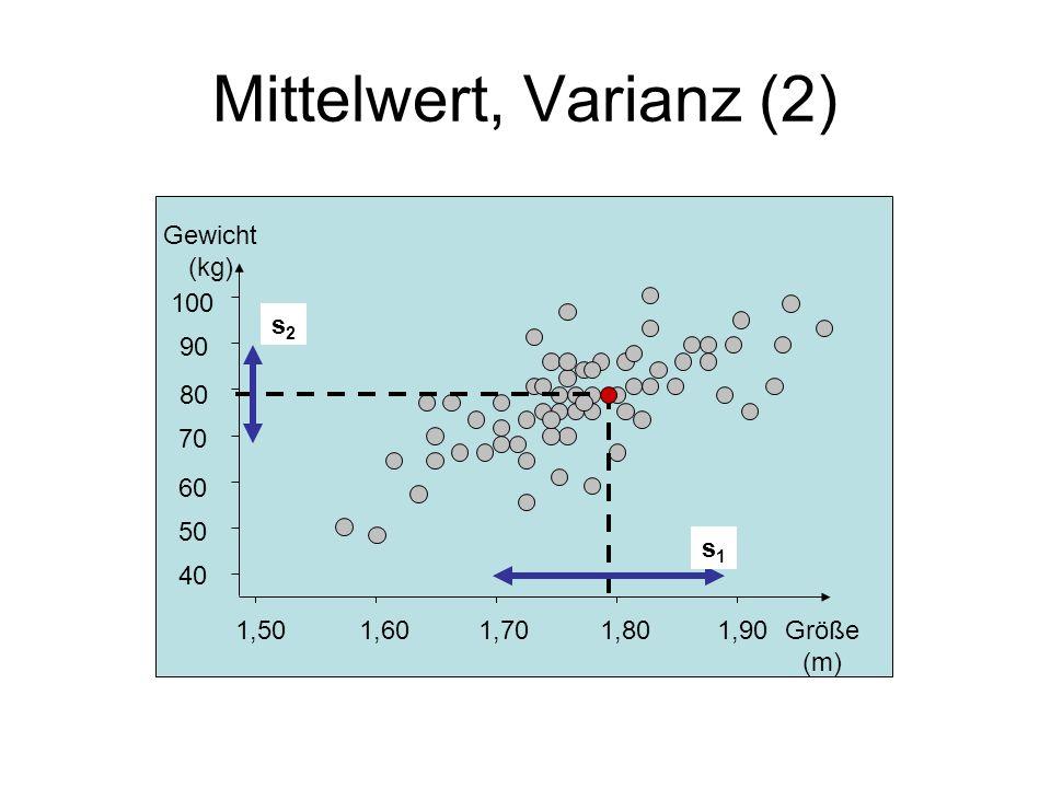 Mittelwert, Varianz (2) 1,501,601,701,801,90 40 50 60 70 80 90 100 Gewicht (kg) Größe (m) s1s1 s2s2