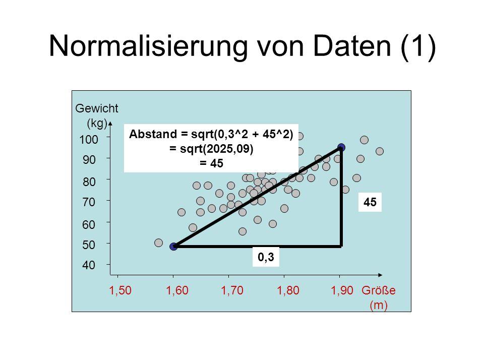Normalisierung von Daten (1) 1,501,601,701,801,90 40 50 60 70 80 90 100 Gewicht (kg) Größe (m) Abstand = sqrt(0,3^2 + 45^2) = sqrt(2025,09) = 45 45 0,