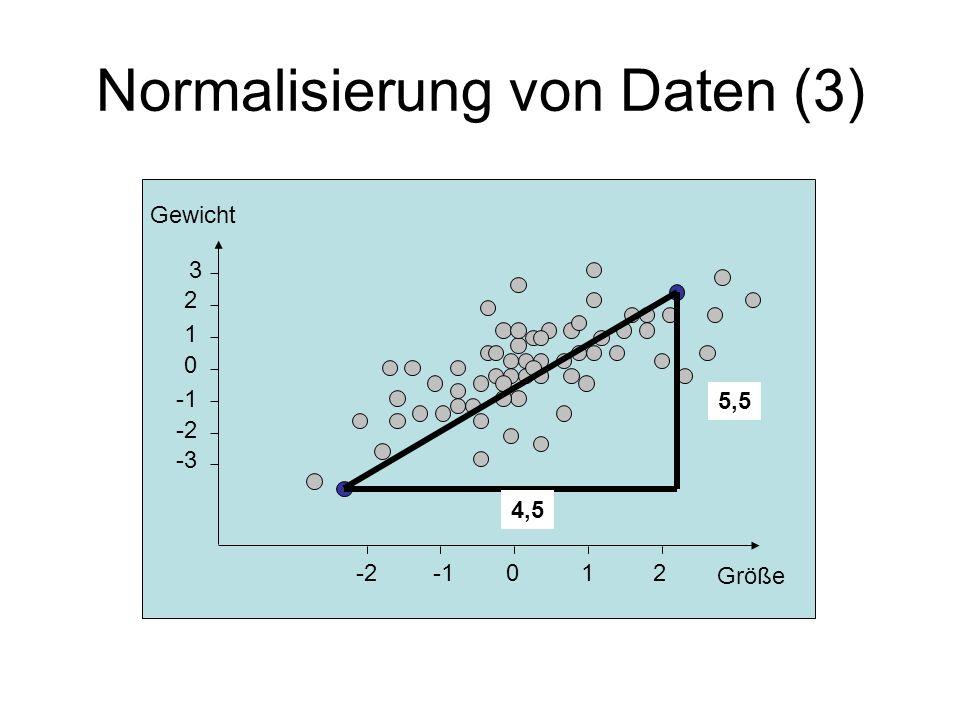 Normalisierung von Daten (3) -2012 -3 -2 0 1 2 3 Gewicht Größe 5,5 4,5