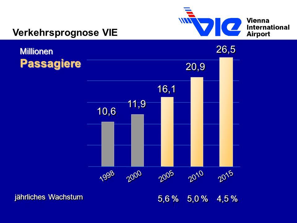 Verkehrsprognose VIE 26,5 20,9 16,1 11,9 10,6 MillionenPassagiere 1998 2000 2005 2010 2015 jährliches Wachstum 5,0 % 5,6 % 4,5 %