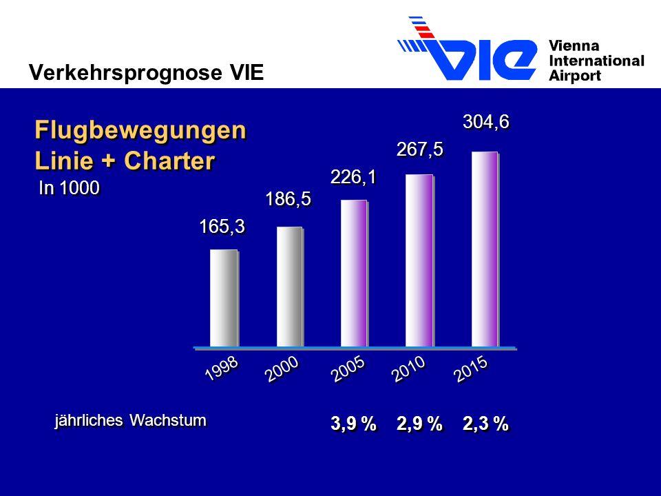 Verkehrsprognose VIE Flugbewegungen Linie + Charter jährliches Wachstum 267,5 226,1 186,5 165,3 1998 2000 2005 2010 In 1000 2,9 % 3,9 % 2,3 % 304,6 2015