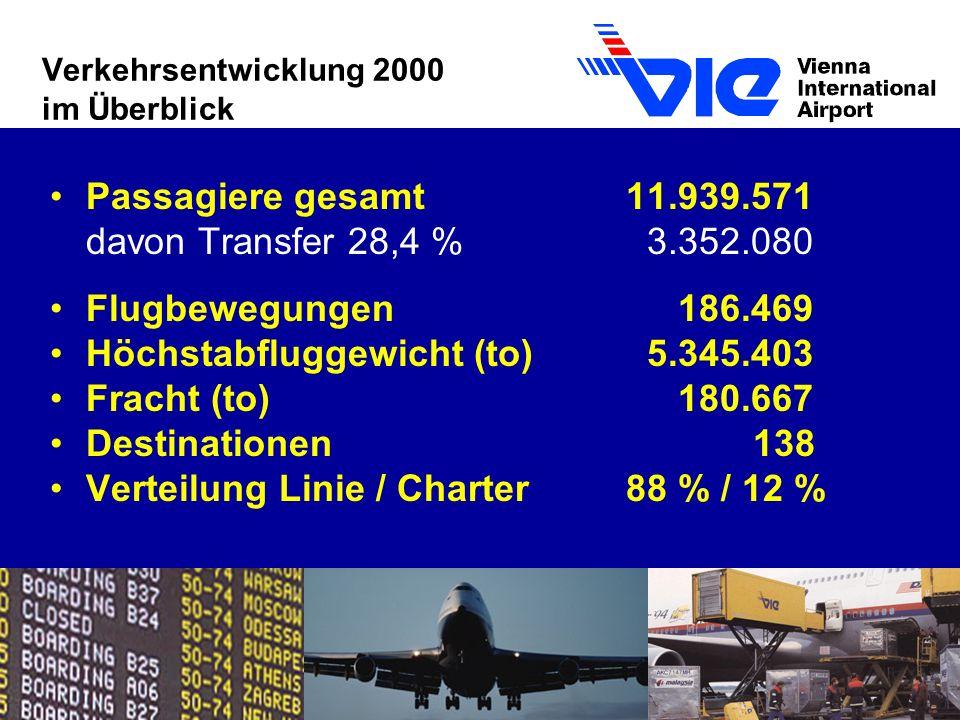Verkehrsentwicklung 2000 im Überblick Passagiere gesamt11.939.571 davon Transfer 28,4 % 3.352.080 Flugbewegungen 186.469 Höchstabfluggewicht (to) 5.345.403 Fracht (to) 180.667 Destinationen 138 Verteilung Linie / Charter 88 % / 12 %