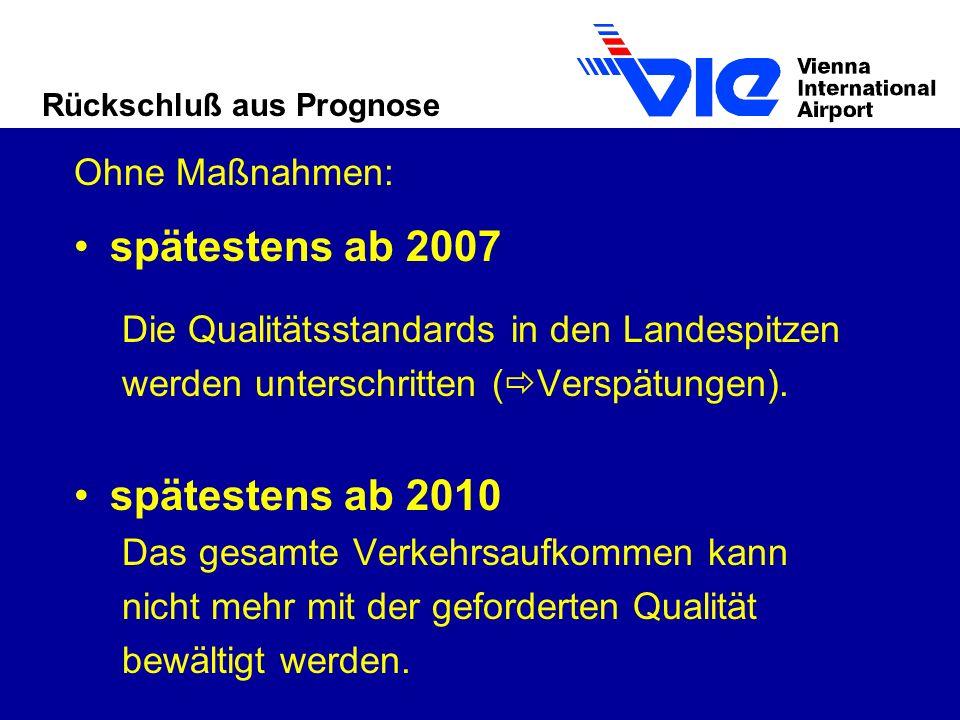 Rückschluß aus Prognose Ohne Maßnahmen: spätestens ab 2007 Die Qualitätsstandards in den Landespitzen werden unterschritten ( Verspätungen).