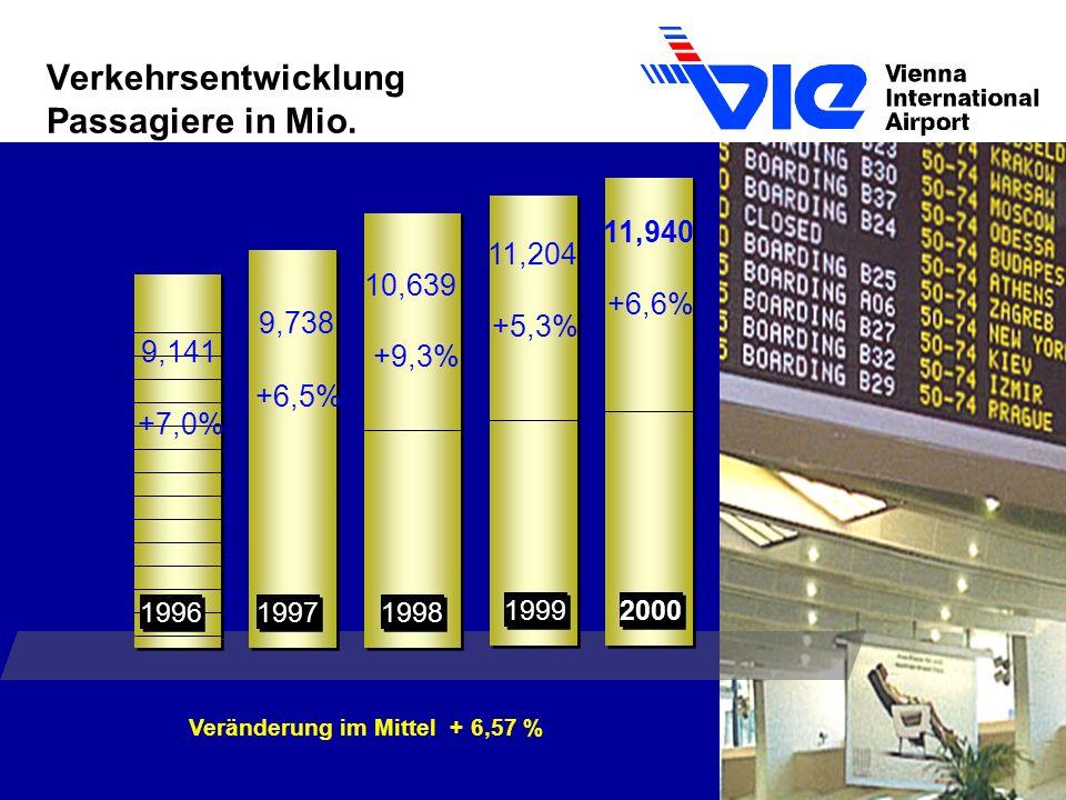 Verkehrsentwicklung Passagiere in Mio.