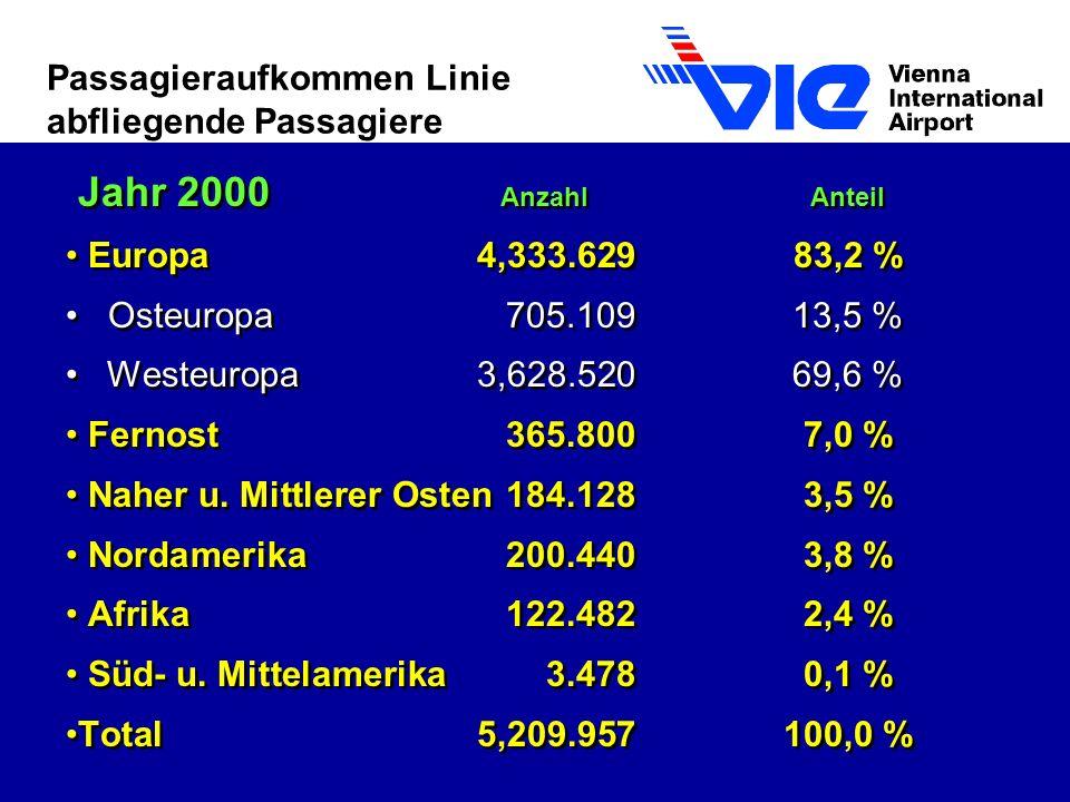 Passagieraufkommen Linie abfliegende Passagiere Jahr 2000 Anzahl Anteil Europa4,333.62983,2 % Osteuropa705.10913,5 % Westeuropa3,628.52069,6 % Fernost365.8007,0 % Naher u.