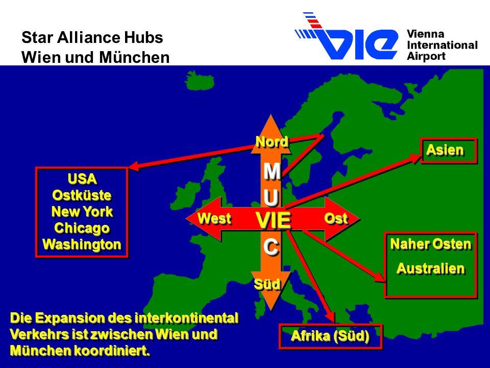 AsienAsien Naher Osten Australien Australien Afrika (Süd) NordNord SüdSüd WestWestOstOst VIEVIE MUMUCCMUMUCCC MUMUCCMUMUCCC USA Ostküste New York Chicago Washington Die Expansion des interkontinental Verkehrs ist zwischen Wien und München koordiniert.