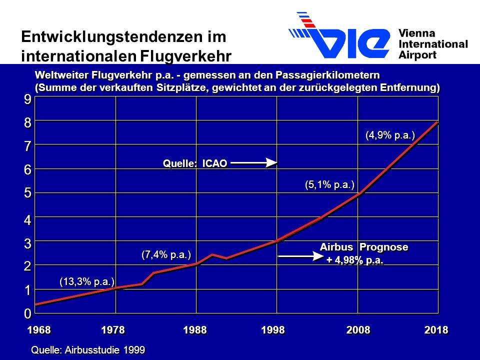 1968 1978 1988 1998 2008 2018 Quelle: Airbusstudie 1999 0 0 1 1 3 3 4 4 5 5 6 6 9 9 8 8 7 7 Weltweiter Flugverkehr p.a.