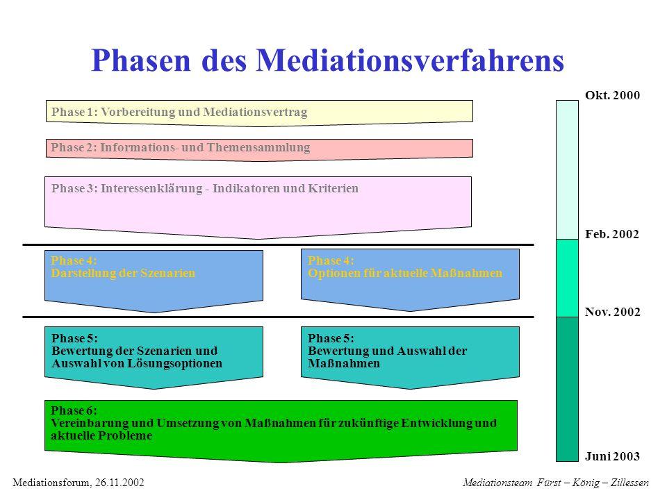 Mediationsteam Fürst – König – ZillessenMediationsforum, 26.11.2002 Szenarien 2010/2020 Basis für die Entwicklung von Lösungsoptionen Was.
