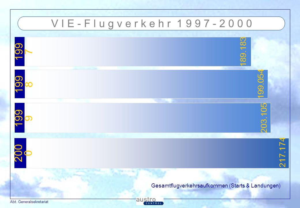 Abt. Generalsekretariat V I E - F l u g v e r k e h r 1 9 9 7 - 2 0 0 0 199 7 199 8 199 9 Gesamtflugverkehrsaufkommen (Starts & Landungen) 189.183 199