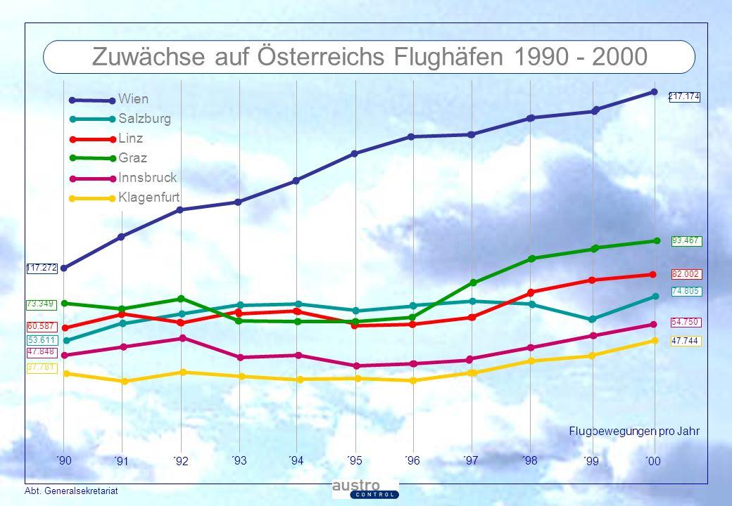 Abt. Generalsekretariat Zuwächse auf Österreichs Flughäfen 1990 - 2000 217.174 117.272 73.349 93.467 53.611 60.587 47.848 37.781 74.805 82.002 54.750