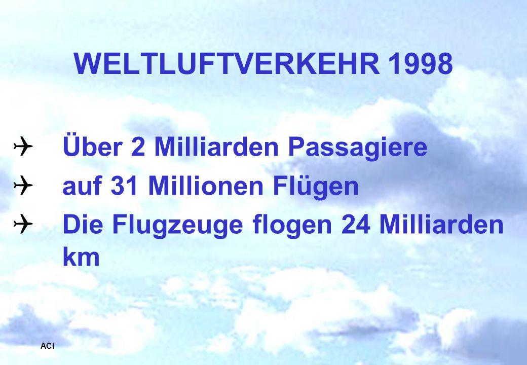 Abt. Generalsekretariat Über 2 Milliarden Passagiere auf 31 Millionen Flügen Die Flugzeuge flogen 24 Milliarden km WELTLUFTVERKEHR 1998 ACI