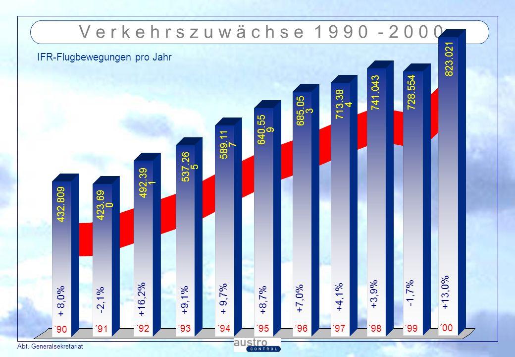 Abt. Generalsekretariat V e r k e h r s z u w ä c h s e 1 9 9 0 - 2 0 0 0 IFR-Flugbewegungen pro Jahr ´90 432.809 ´91 423.69 0 ´93 537.26 5 ´94 589.11