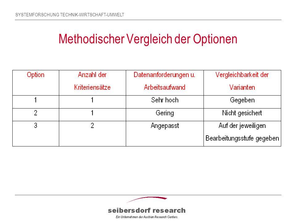 SYSTEMFORSCHUNG TECHNIK-WIRTSCHAFT-UMWELT Methodischer Vergleich der Optionen