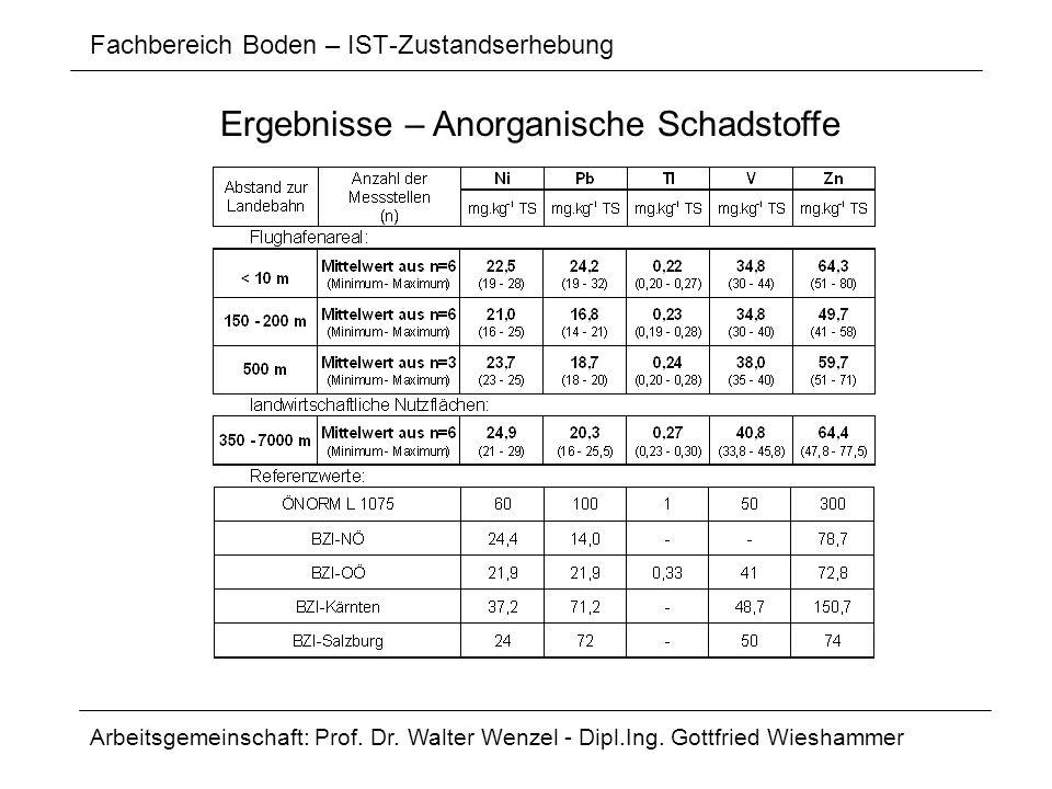Fachbereich Boden – IST-Zustandserhebung Arbeitsgemeinschaft: Prof. Dr. Walter Wenzel - Dipl.Ing. Gottfried Wieshammer Ergebnisse – Anorganische Schad