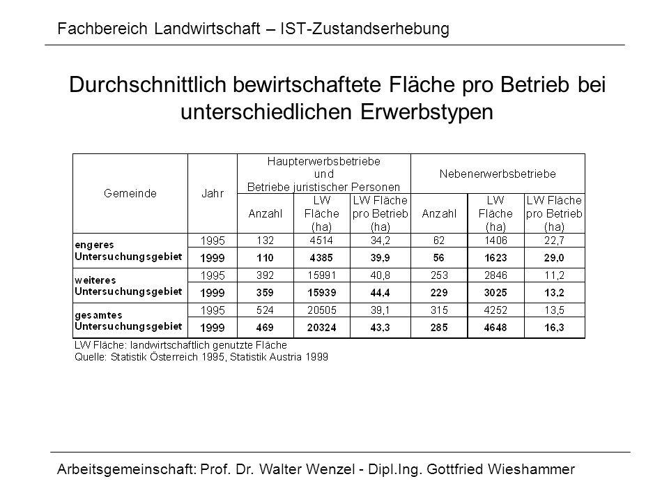Fachbereich Landwirtschaft – IST-Zustandserhebung Arbeitsgemeinschaft: Prof. Dr. Walter Wenzel - Dipl.Ing. Gottfried Wieshammer Durchschnittlich bewir