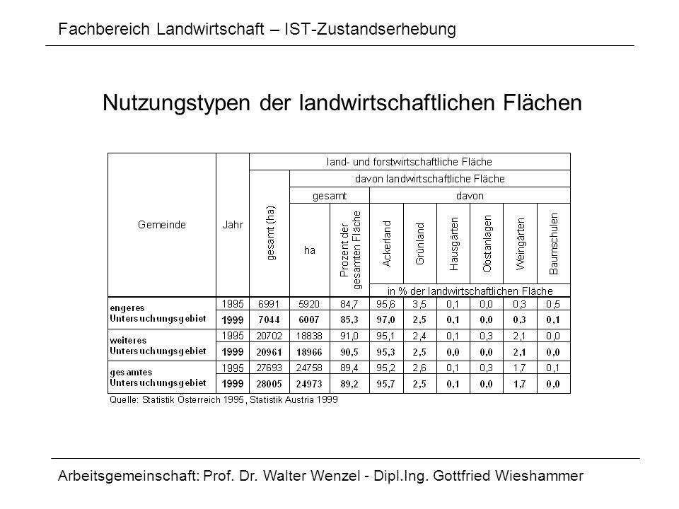 Fachbereich Landwirtschaft – IST-Zustandserhebung Arbeitsgemeinschaft: Prof. Dr. Walter Wenzel - Dipl.Ing. Gottfried Wieshammer Nutzungstypen der land