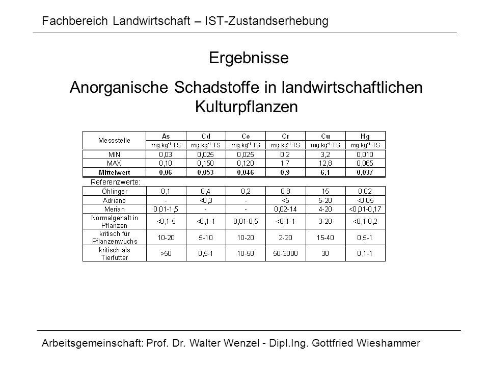 Fachbereich Landwirtschaft – IST-Zustandserhebung Arbeitsgemeinschaft: Prof. Dr. Walter Wenzel - Dipl.Ing. Gottfried Wieshammer Ergebnisse Anorganisch