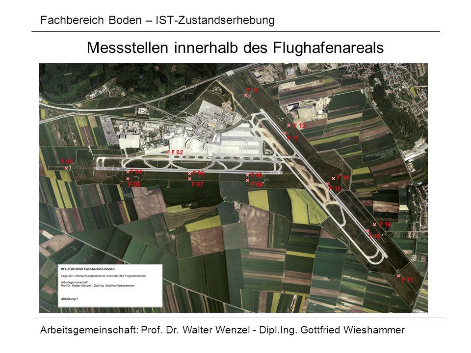 Fachbereich Boden – IST-Zustandserhebung Arbeitsgemeinschaft: Prof. Dr. Walter Wenzel - Dipl.Ing. Gottfried Wieshammer Messstellen innerhalb des Flugh