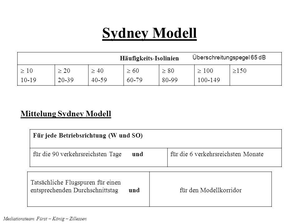 Sydney Modell Häufigkeits-Isolinien 10 10-19 20 20-39 40 40-59 60 60-79 80 80-99 100 100-149 150 Mittelung Sydney Modell Tatsächliche Flugspuren für einen entsprechenden Durchschnittstag undfür den Modellkorridor Mediationsteam Fürst – König – Zillessen Überschreitungspegel 65 dB Für jede Betriebsrichtung (W und SO) für die 90 verkehrsreichsten Tage undfür die 6 verkehrsreichsten Monate