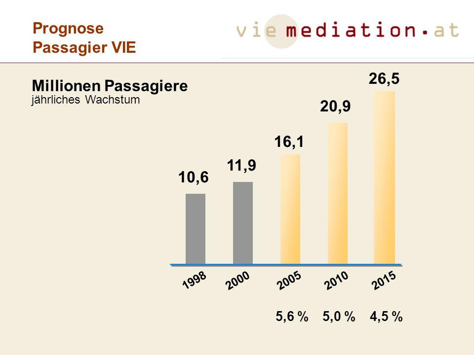 Prognose Flugbewegungen VIE Flugbewegungen Linie + Charter 267,5 226,1 186,5 165,3 1998200020052010 In 1000 jährliches Wachstum 2,9 %3,9 %2,3 % 304,6 2015